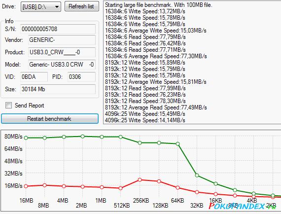 USB Flash Benchmark: Transcend TS32GUSDCU1 Premium microSDHC UHS-I 300x