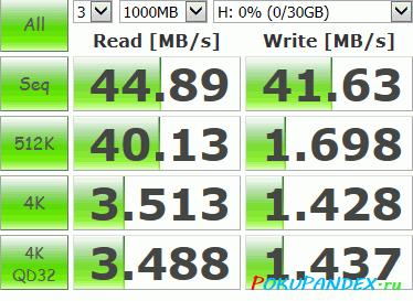 Sandisk Ultra 32Gb SDHC 266x 40MB/s - тест CrystalDiskMark, USB 3.0