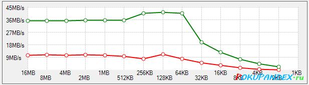 Тест карты памяти Toshiba 16 Gb microSDHC UHS-I 30 MB/s